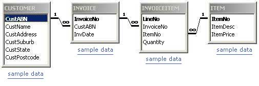 The Invoice Database